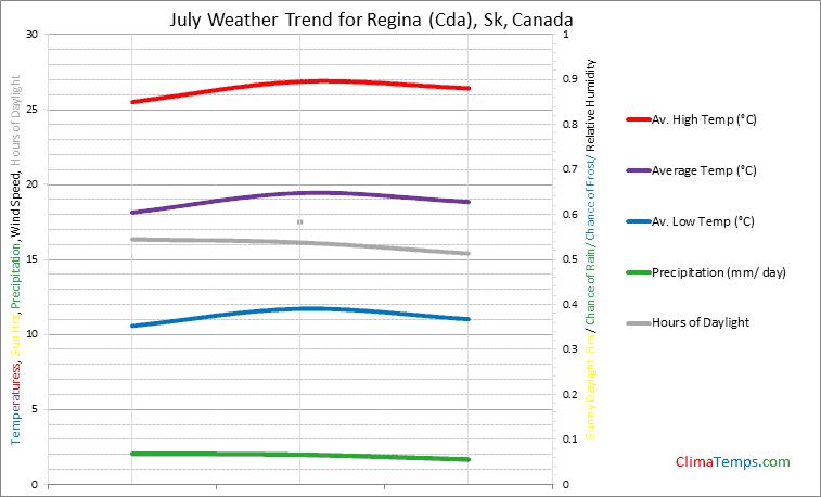 Graph of weather in Regina (Cda), Sk in July
