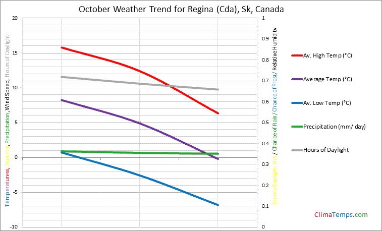 Graph of weather in Regina (Cda), Sk in October