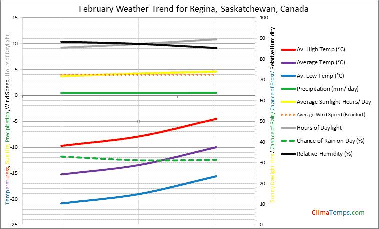 Graph of weather in Regina, Saskatchewan in February