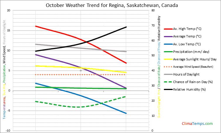 Graph of weather in Regina, Saskatchewan in October
