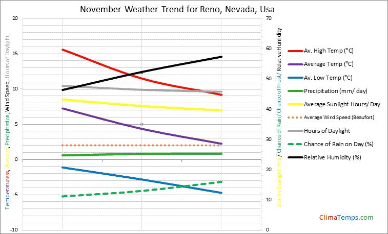 Graph of weather in Reno, Nevada in November