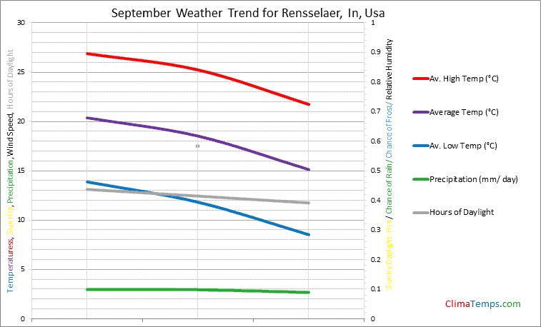 Graph of weather in Rensselaer, In in September