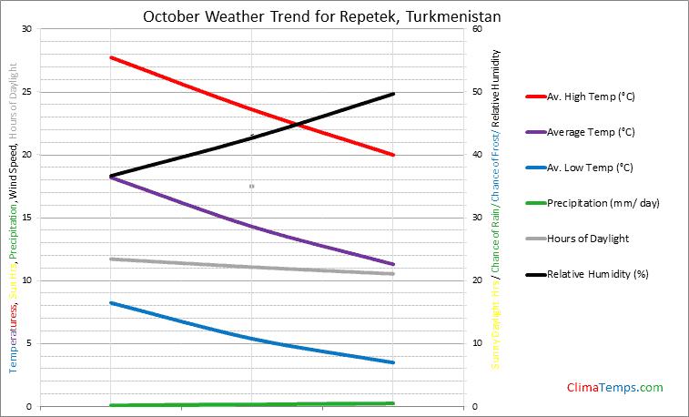 Graph of weather in Repetek in October