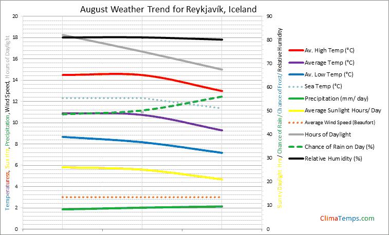 Graph of weather in Reykjavík in August