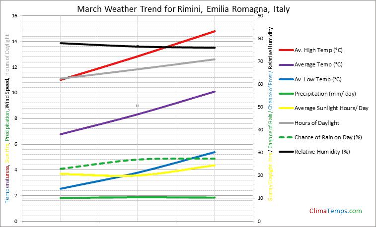 Graph of weather in Rimini, Emilia Romagna in March