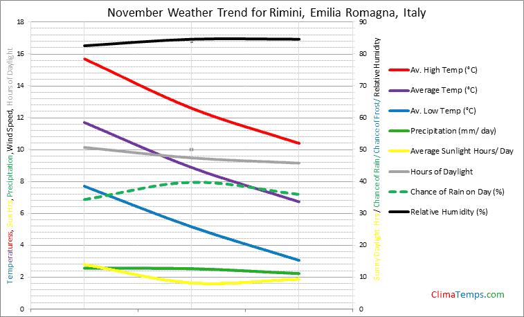 Graph of weather in Rimini, Emilia Romagna in November