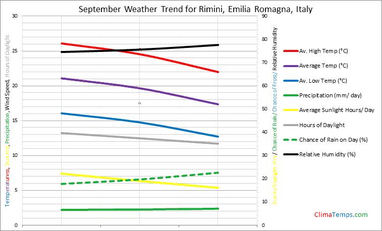Graph of weather in Rimini, Emilia Romagna in September