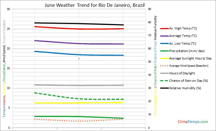 Graph of weather in Rio De Janeiro in June