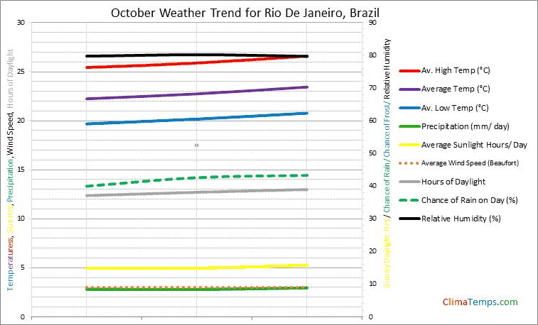 Graph of weather in Rio De Janeiro in October