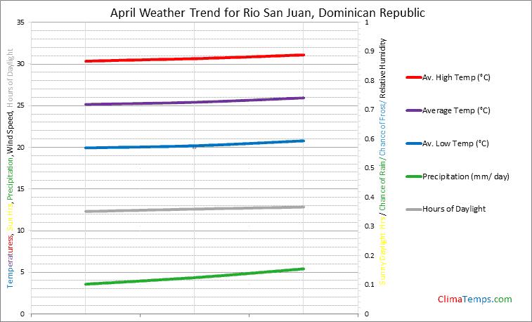Graph of weather in Rio San Juan in April