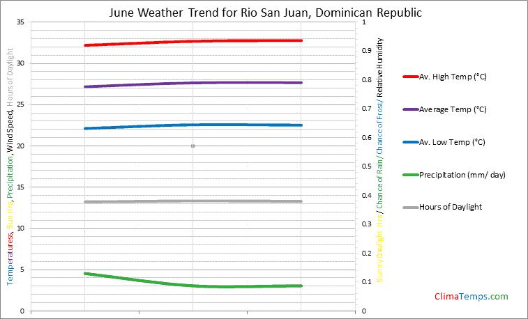 Graph of weather in Rio San Juan in June