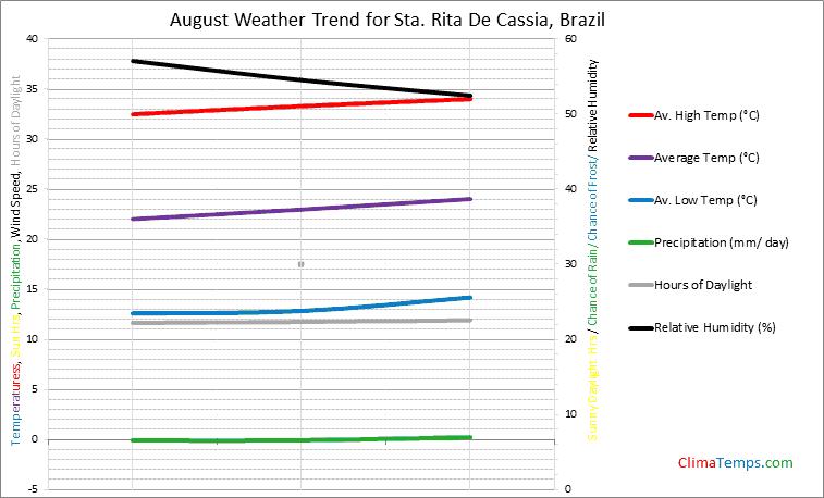 Graph of weather in Sta. Rita De Cassia in August