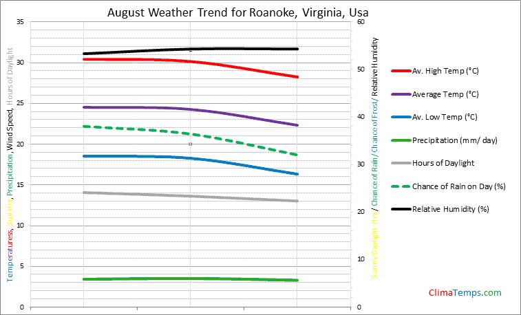 Graph of weather in Roanoke, Virginia in August