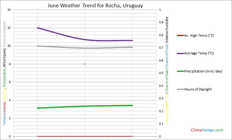Graph of weather in Rocha in June