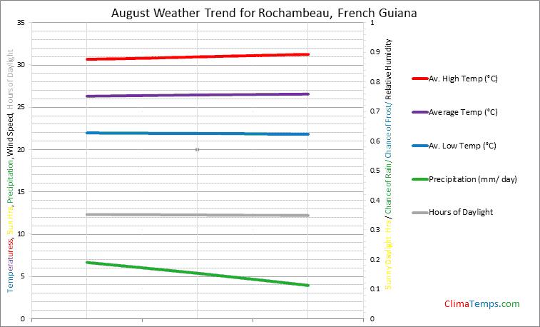 Graph of weather in Rochambeau in August
