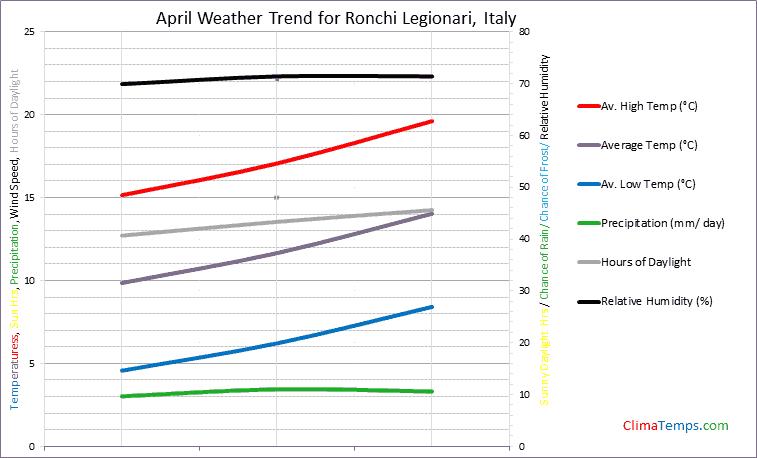 Graph of weather in Ronchi Legionari in April