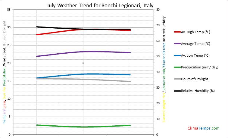 Graph of weather in Ronchi Legionari in July