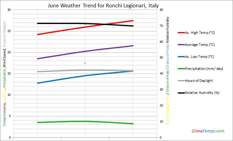 Graph of weather in Ronchi Legionari in June