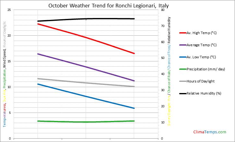 Graph of weather in Ronchi Legionari in October