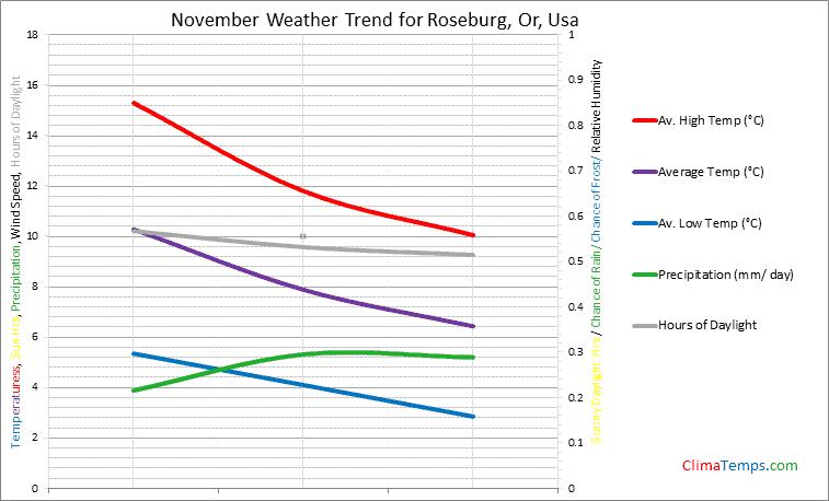 Graph of weather in Roseburg, Or in November
