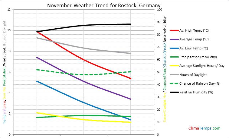 Graph of weather in Rostock in November