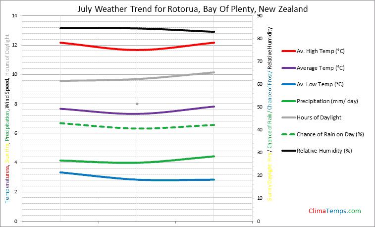 Graph of weather in Rotorua, Bay Of Plenty in July