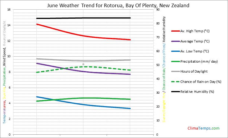 Graph of weather in Rotorua, Bay Of Plenty in June
