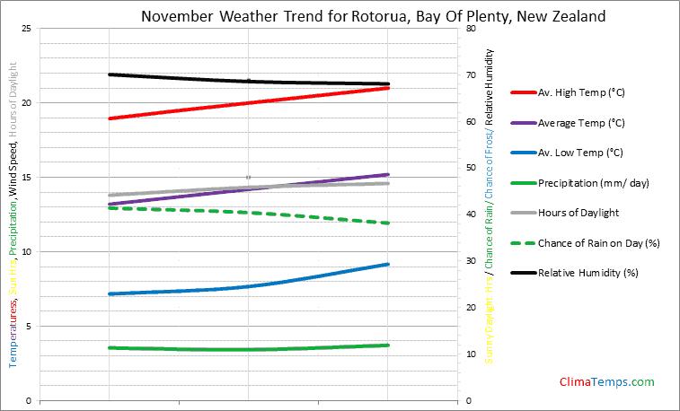 Graph of weather in Rotorua, Bay Of Plenty in November