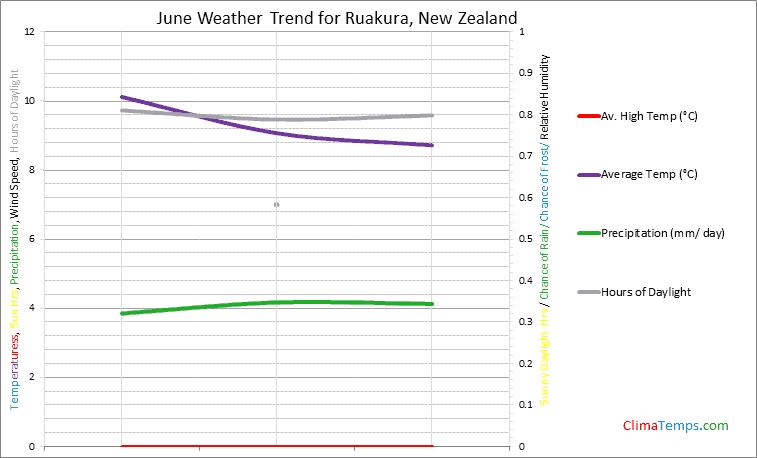 Graph of weather in Ruakura in June