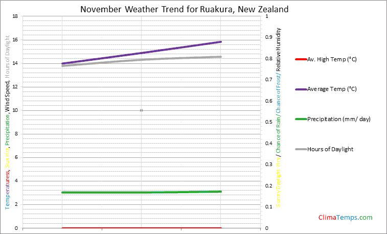 Graph of weather in Ruakura in November