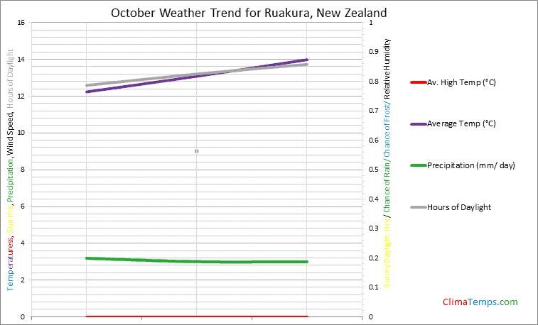 Graph of weather in Ruakura in October