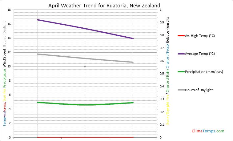 Graph of weather in Ruatoria in April