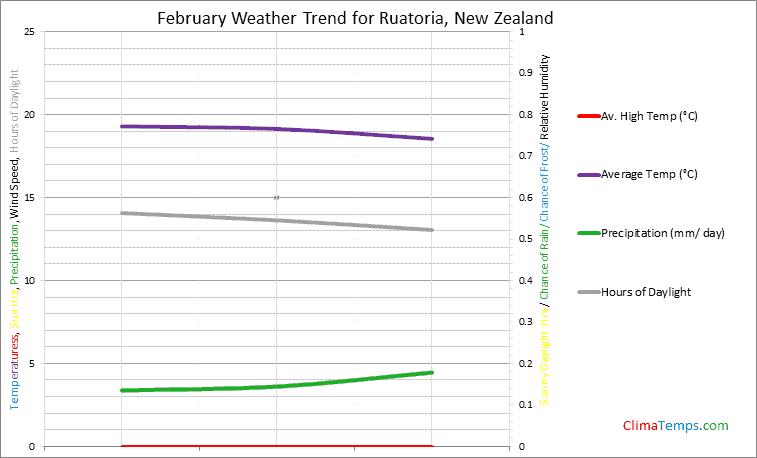 Graph of weather in Ruatoria in February