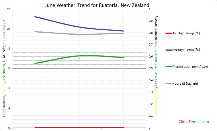 Graph of weather in Ruatoria in June