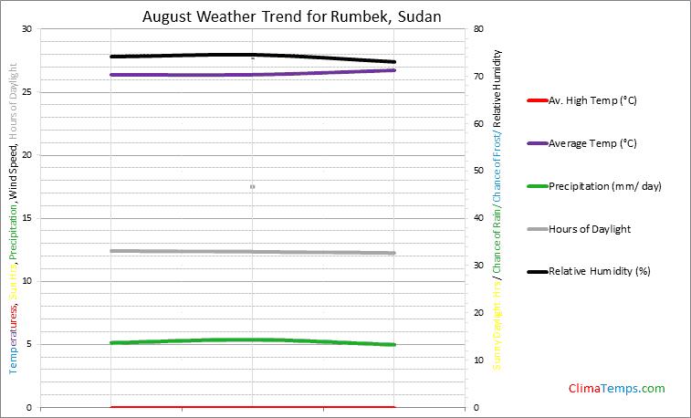 Graph of weather in Rumbek in August