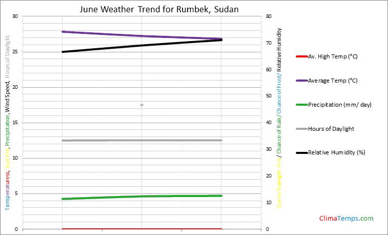 Graph of weather in Rumbek in June