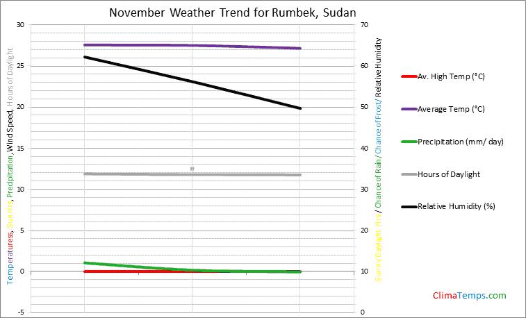Graph of weather in Rumbek in November
