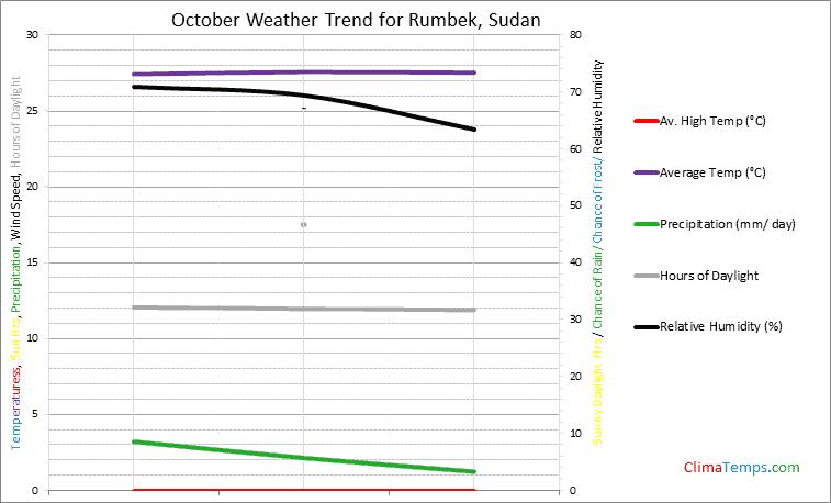 Graph of weather in Rumbek in October