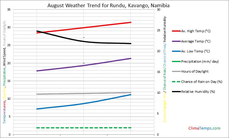Graph of weather in Rundu, Kavango in August