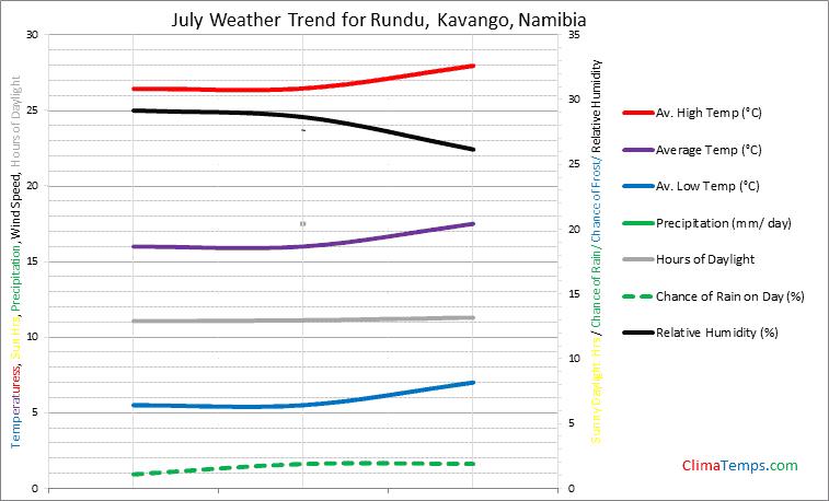 Graph of weather in Rundu, Kavango in July