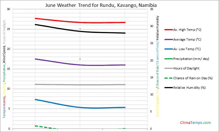 Graph of weather in Rundu, Kavango in June