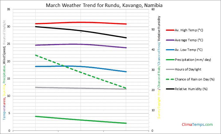 Graph of weather in Rundu, Kavango in March