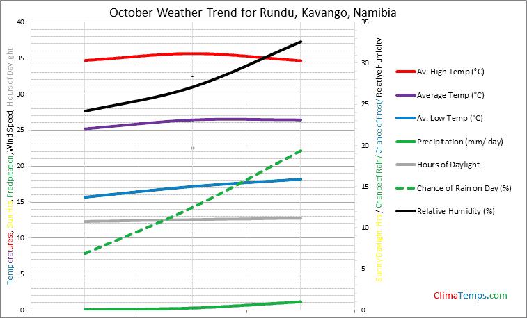Graph of weather in Rundu, Kavango in October