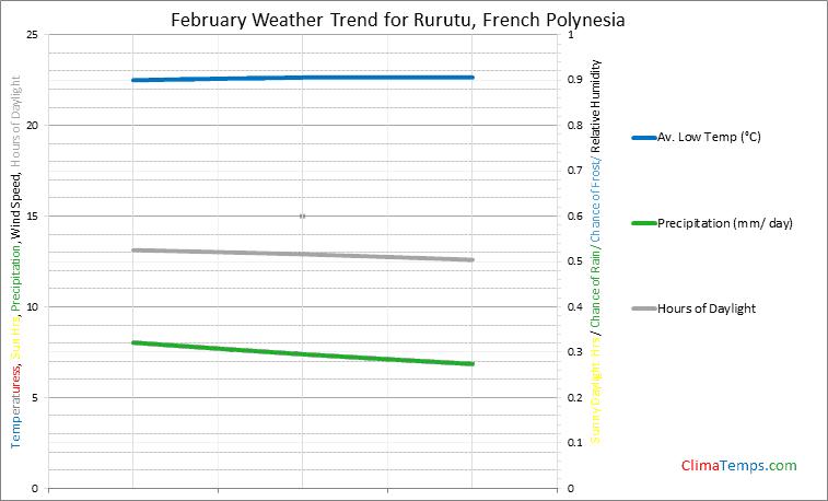 Graph of weather in Rurutu in February
