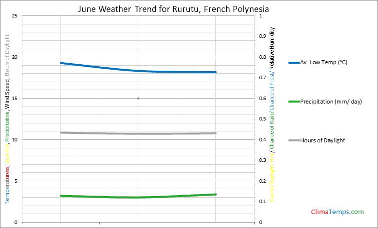 Graph of weather in Rurutu in June