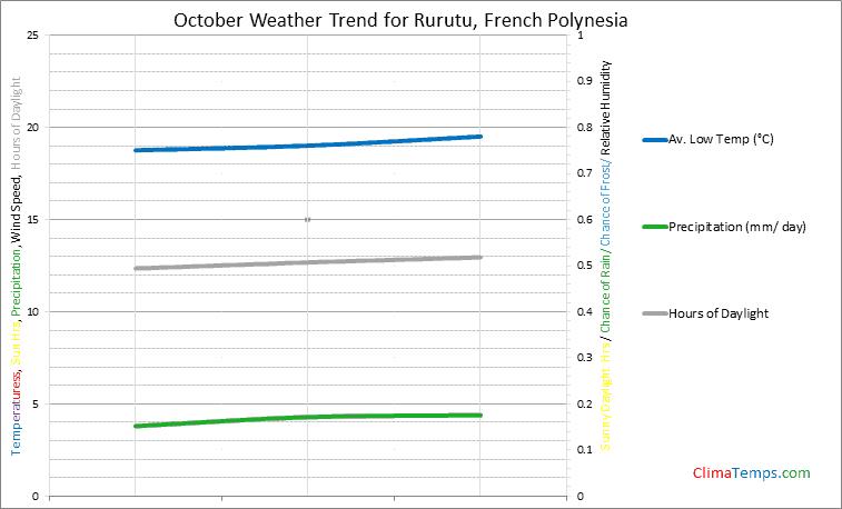 Graph of weather in Rurutu in October
