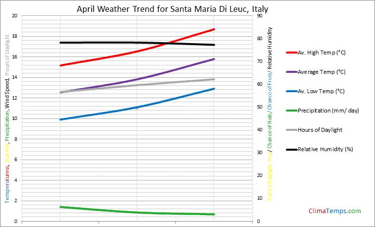 Graph of weather in Santa Maria Di Leuc in April
