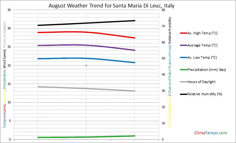 Graph of weather in Santa Maria Di Leuc in August