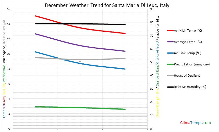 Graph of weather in Santa Maria Di Leuc in December