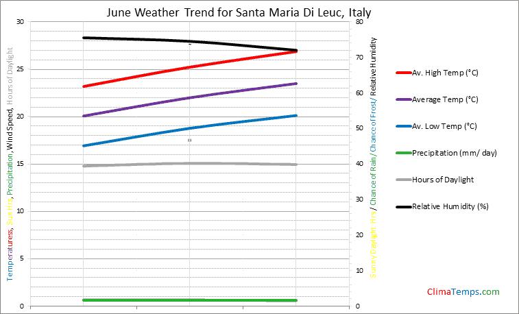 Graph of weather in Santa Maria Di Leuc in June